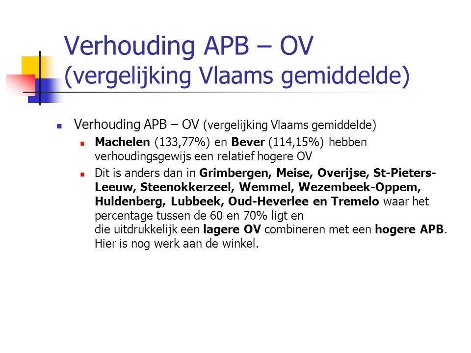 Verhouding APB – OV (vergelijking Vlaams gemiddelde)