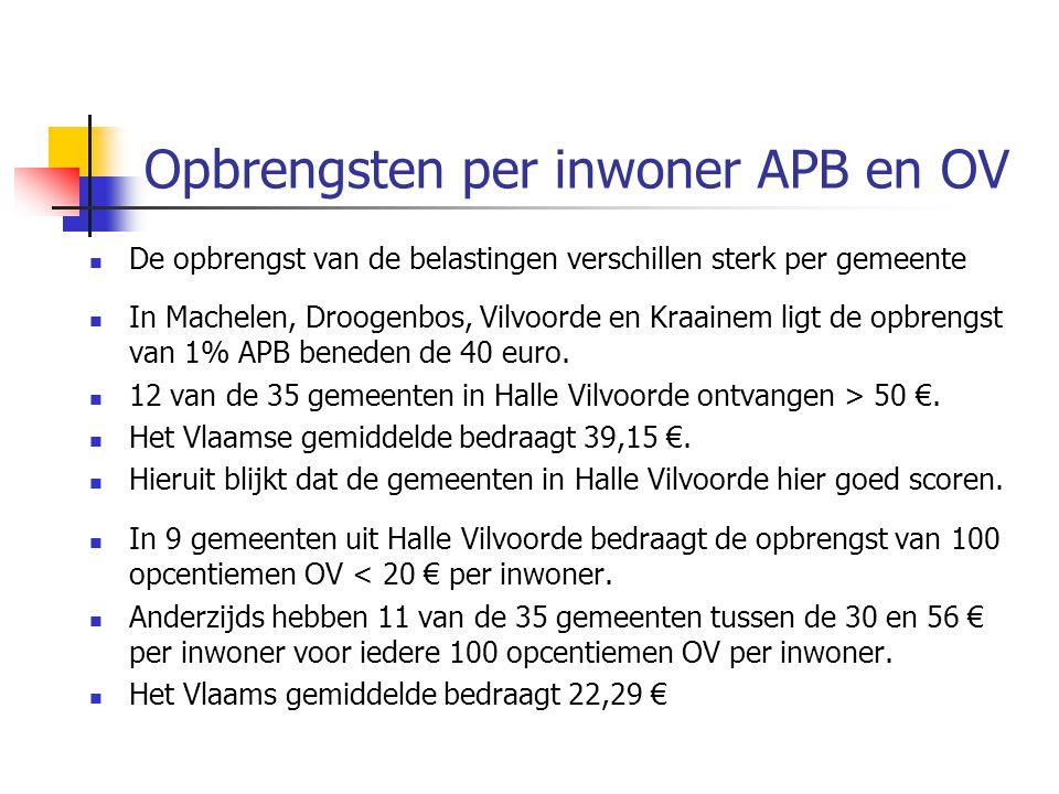 Opbrengsten per inwoner APB en OV