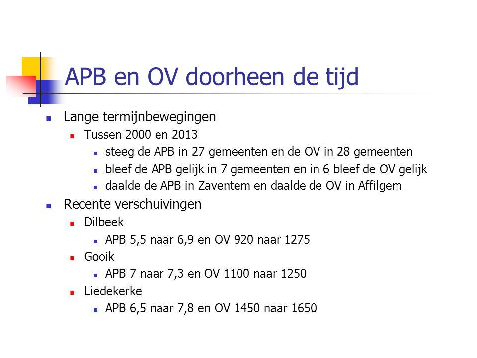 APB en OV doorheen de tijd