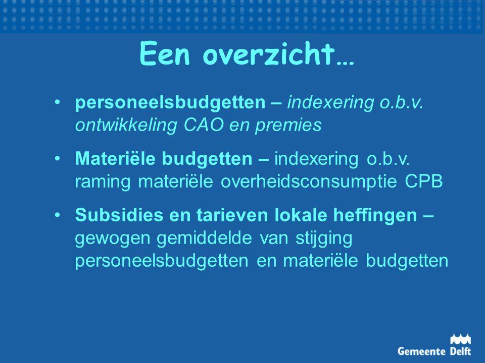 Een overzicht… personeelsbudgetten – indexering o.b.v. ontwikkeling CAO en premies.
