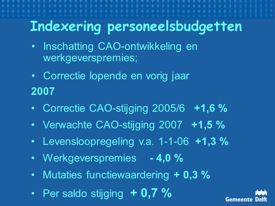 Indexering personeelsbudgetten