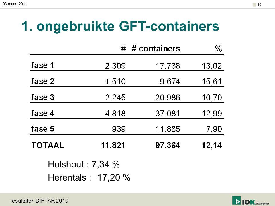 1. ongebruikte GFT-containers