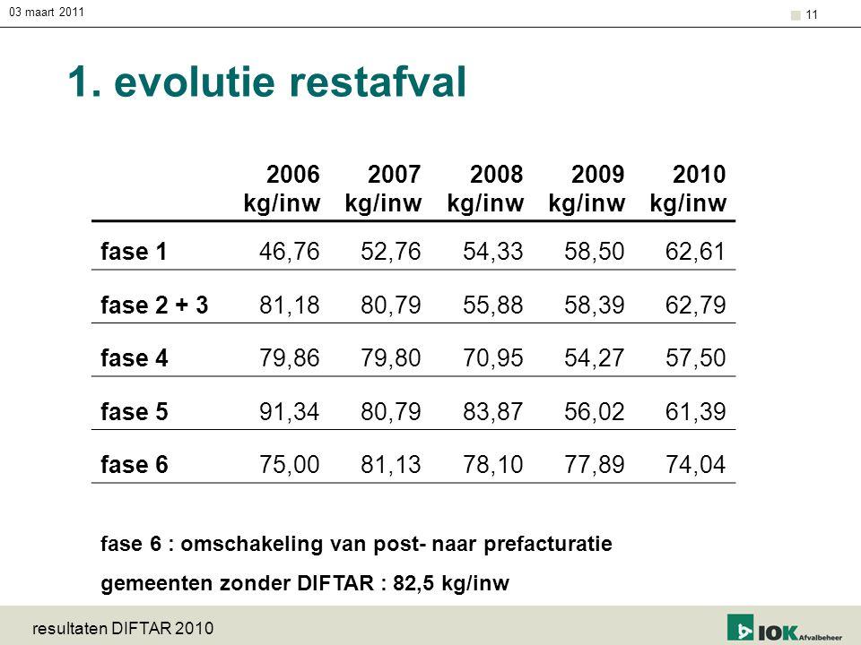 1. evolutie restafval 2006 kg/inw 2007 2008 2009 2010 fase 1 46,76