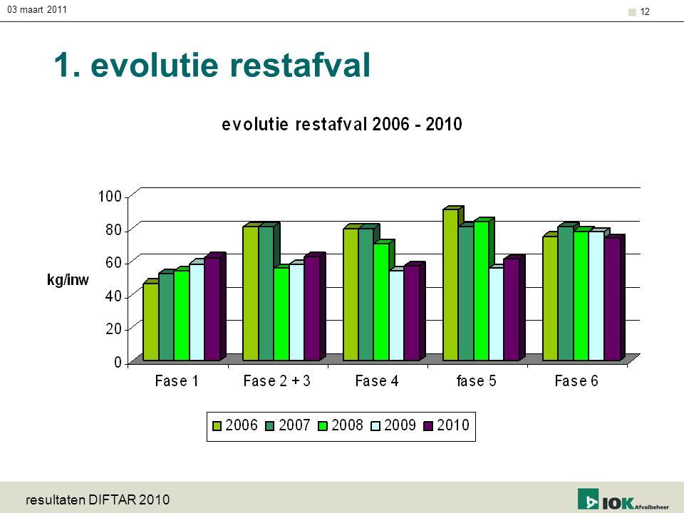 03 maart 2011 1. evolutie restafval resultaten DIFTAR 2010