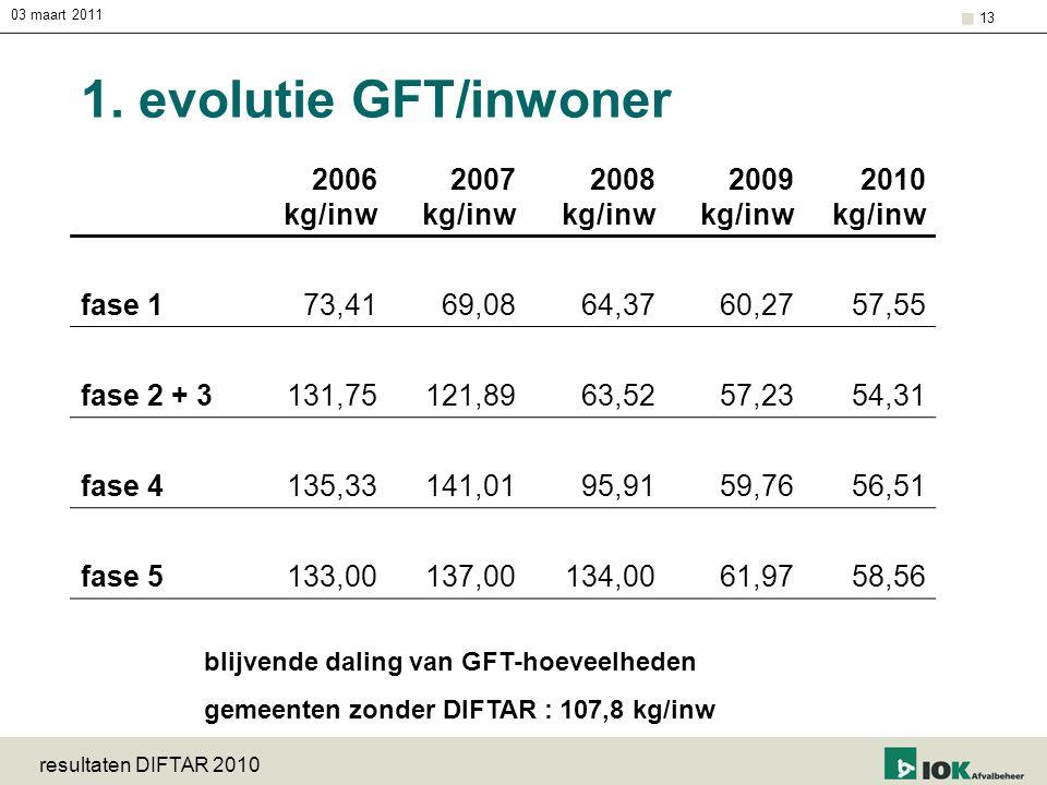 1. evolutie GFT/inwoner 2006 kg/inw 2007 kg/inw 2008 kg/inw