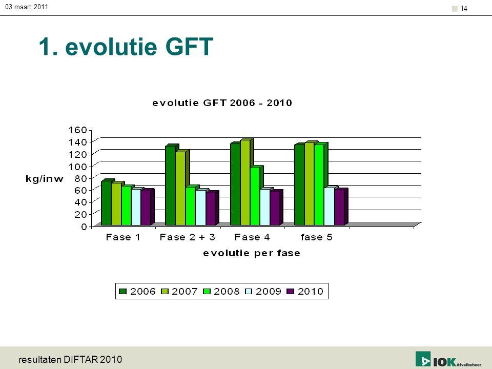 03 maart 2011 1. evolutie GFT resultaten DIFTAR 2010