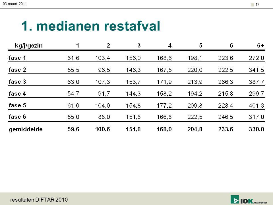 03 maart 2011 1. medianen restafval resultaten DIFTAR 2010