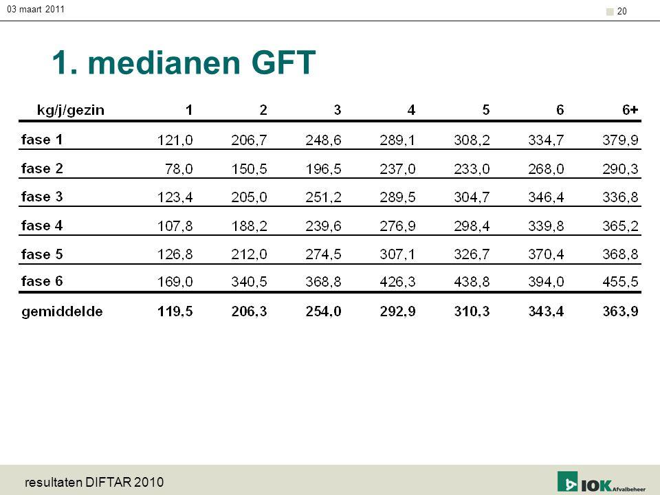 03 maart 2011 1. medianen GFT resultaten DIFTAR 2010