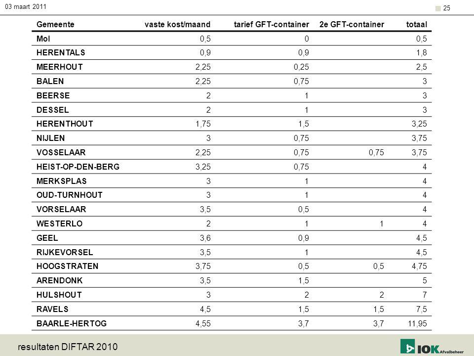 resultaten DIFTAR 2010 Gemeente vaste kost/maand tarief GFT-container