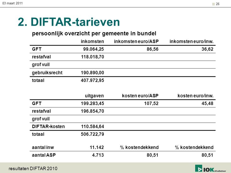 2. DIFTAR-tarieven persoonlijk overzicht per gemeente in bundel