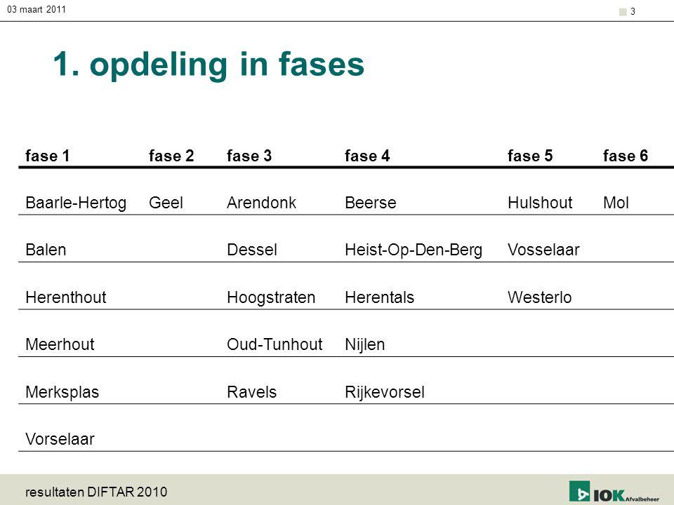 1. opdeling in fases fase 1 fase 2 fase 3 fase 4 fase 5 fase 6