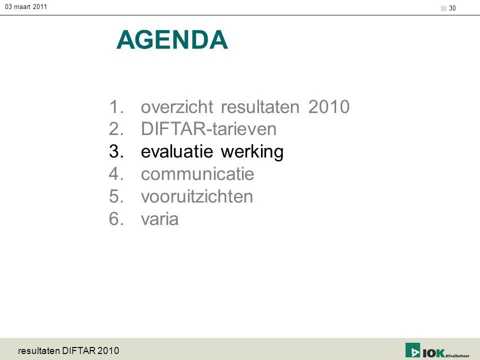 AGENDA overzicht resultaten 2010 DIFTAR-tarieven evaluatie werking