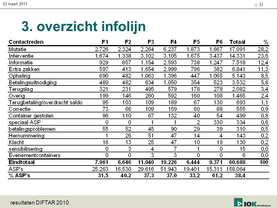 03 maart 2011 3. overzicht infolijn resultaten DIFTAR 2010