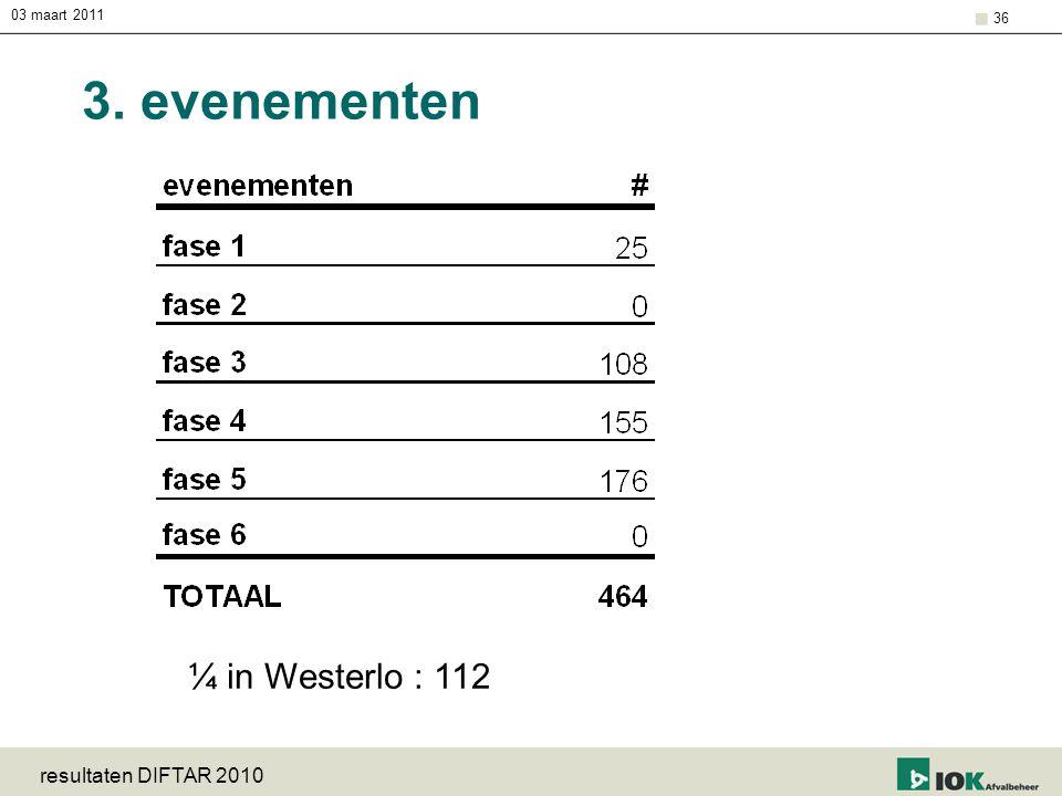 3. evenementen ¼ in Westerlo : 112 resultaten DIFTAR 2010