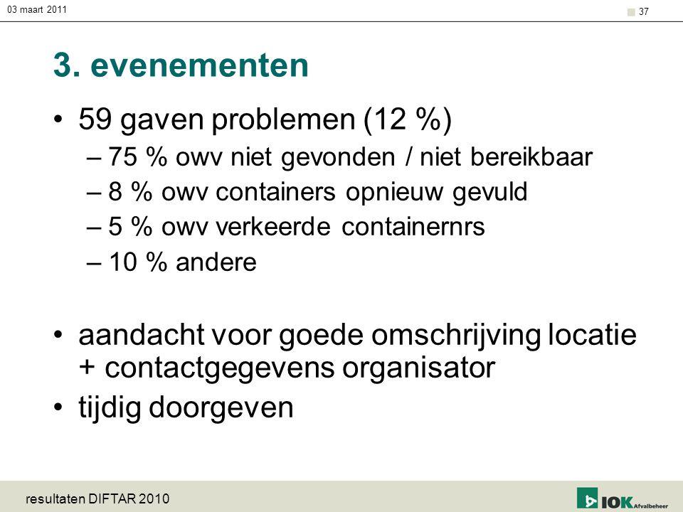 3. evenementen 59 gaven problemen (12 %)