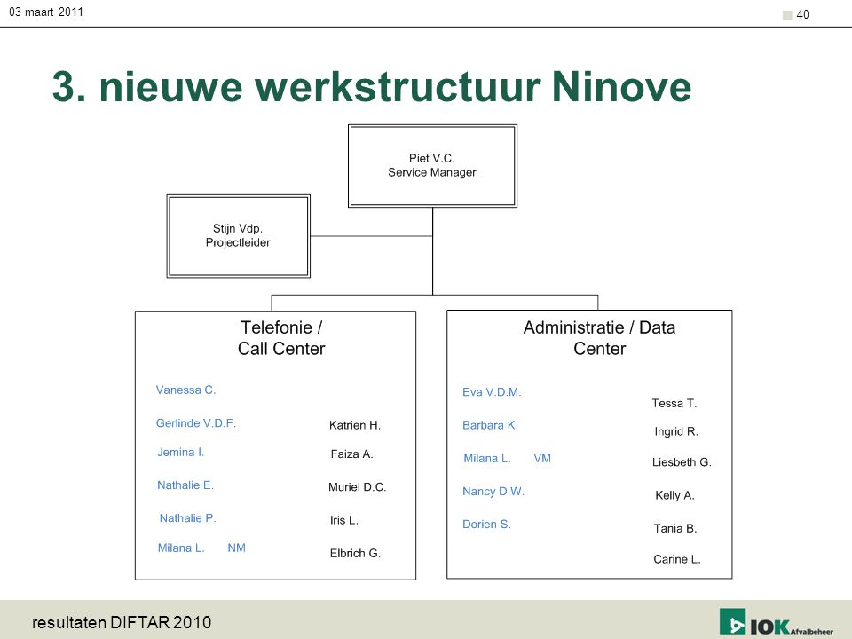 3. nieuwe werkstructuur Ninove