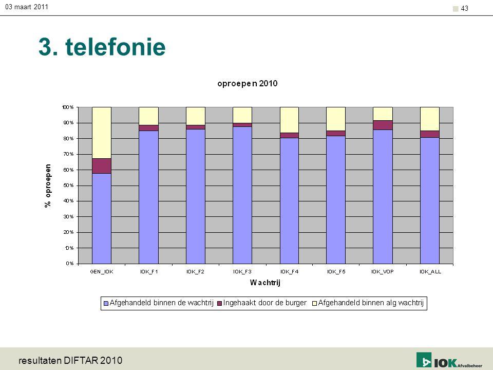 03 maart 2011 3. telefonie resultaten DIFTAR 2010