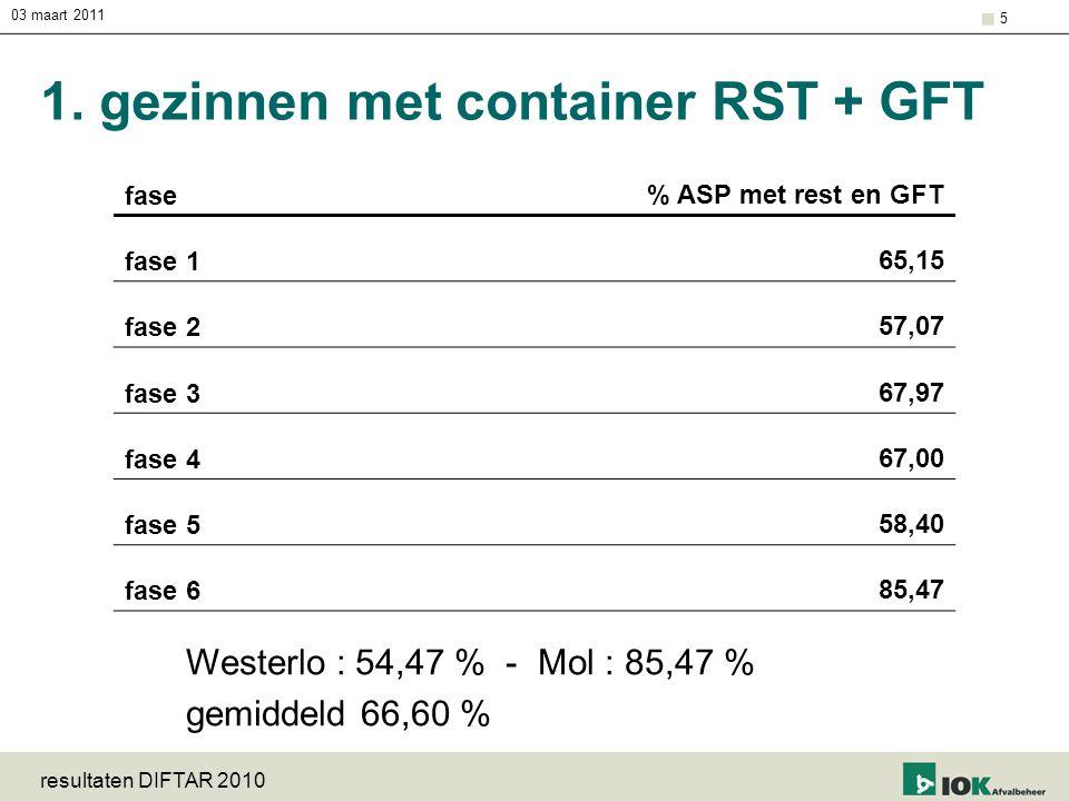 1. gezinnen met container RST + GFT