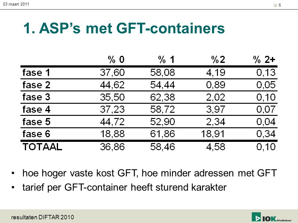 1. ASP's met GFT-containers