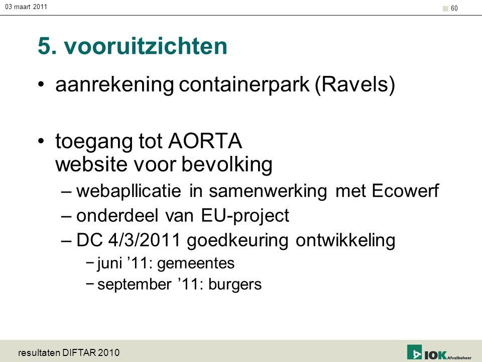 5. vooruitzichten aanrekening containerpark (Ravels)
