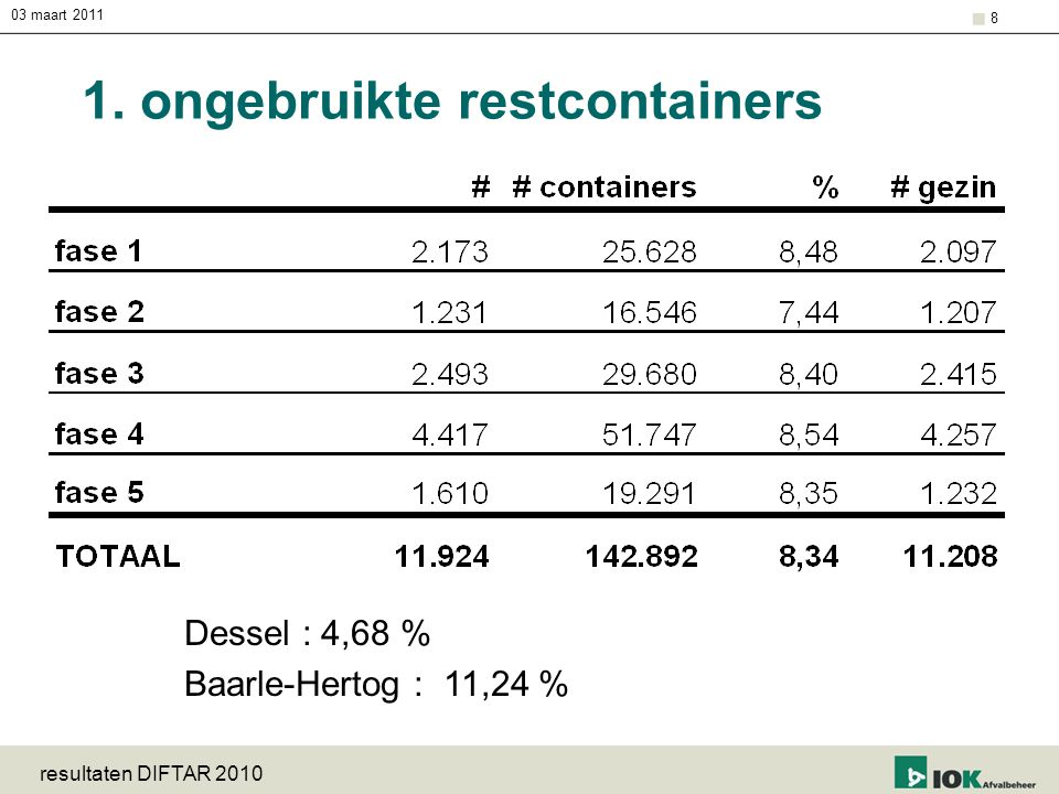 1. ongebruikte restcontainers