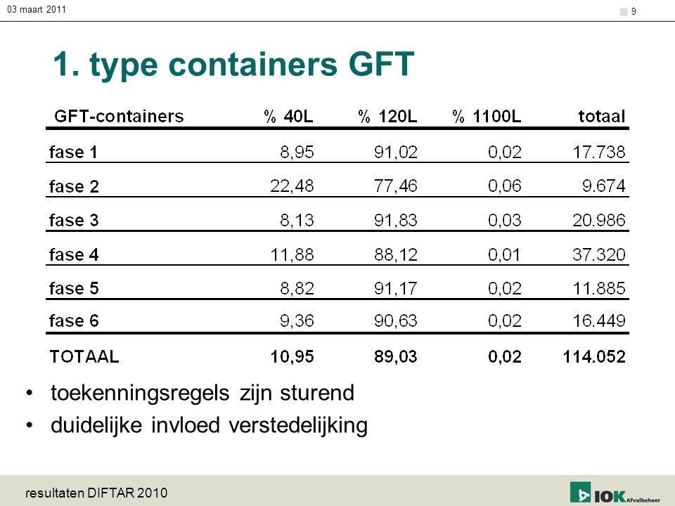 1. type containers GFT toekenningsregels zijn sturend