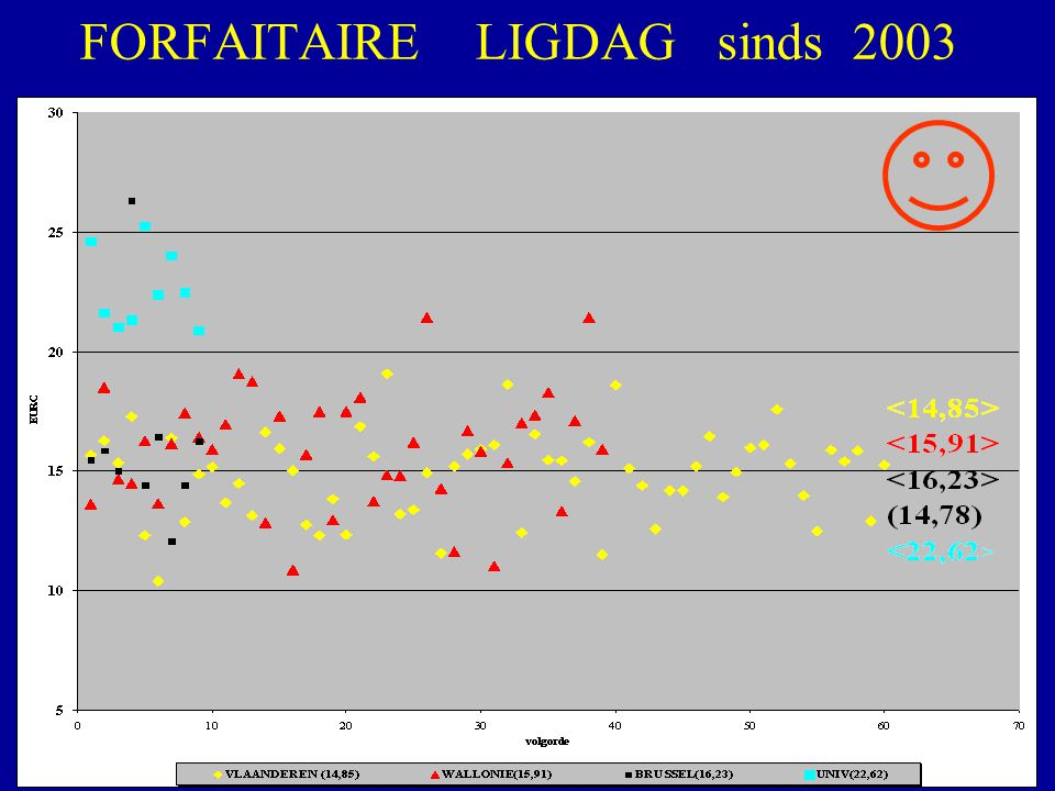 FORFAITAIRE LIGDAG sinds 2003