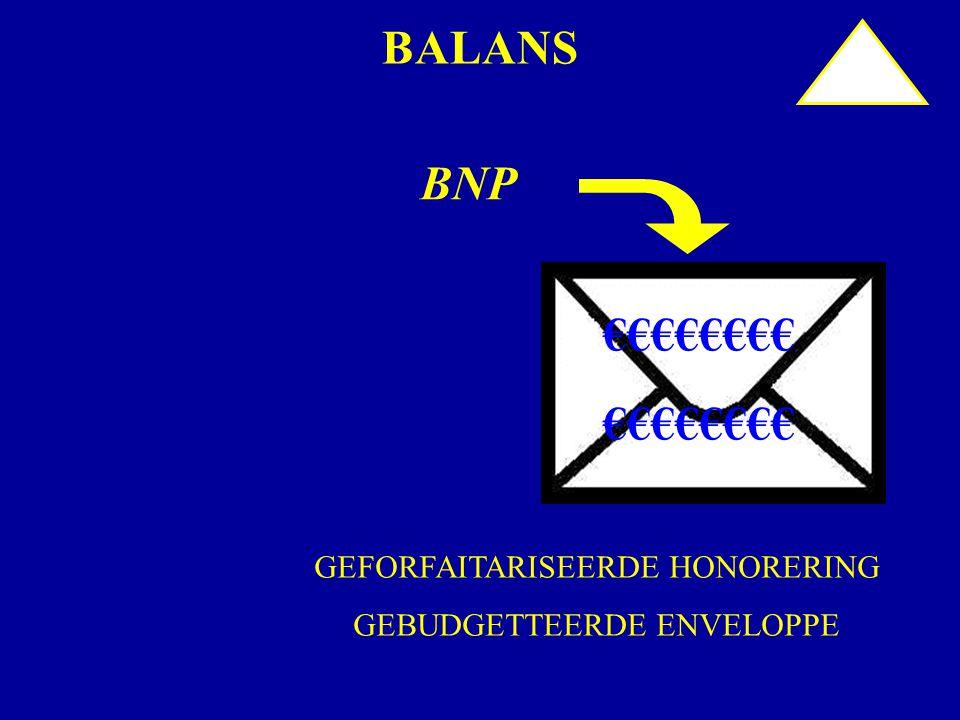 BALANS BNP €€€€€€€€ GEFORFAITARISEERDE HONORERING