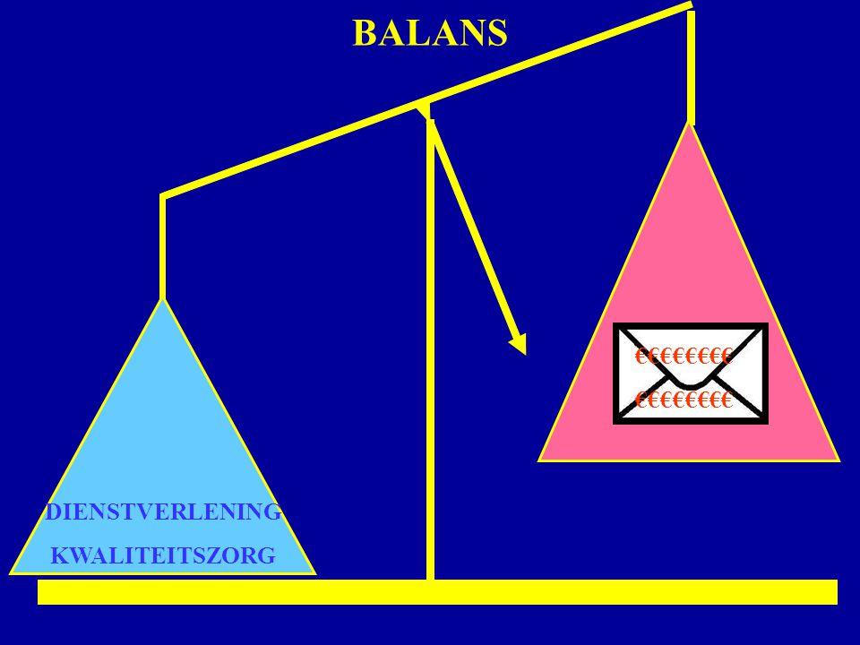 BALANS €€€€€€€€ DIENSTVERLENING KWALITEITSZORG