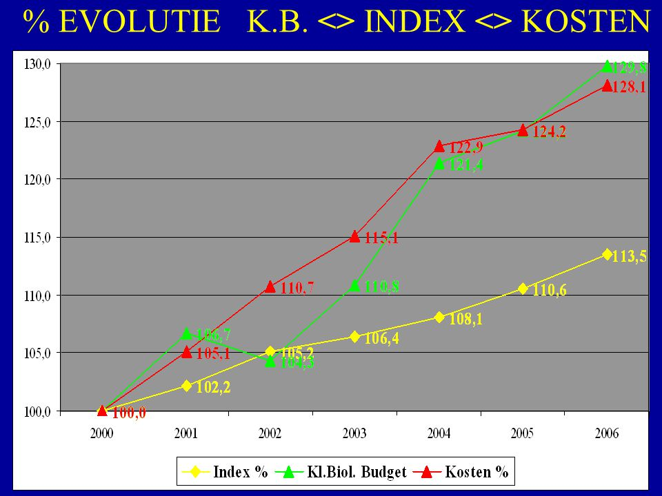 % EVOLUTIE K.B. <> INDEX <> KOSTEN