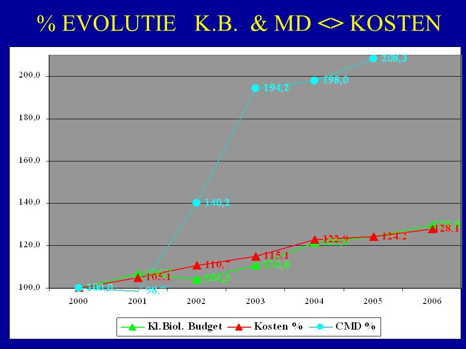 % EVOLUTIE K.B. & MD <> KOSTEN