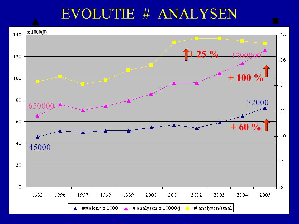 EVOLUTIE # ANALYSEN + 25 % + 100 % + 60 % 1300000 72000 650000 45000