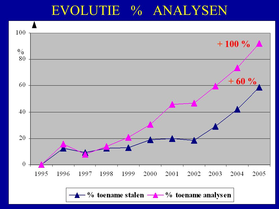 EVOLUTIE % ANALYSEN + 100 % % + 60 %
