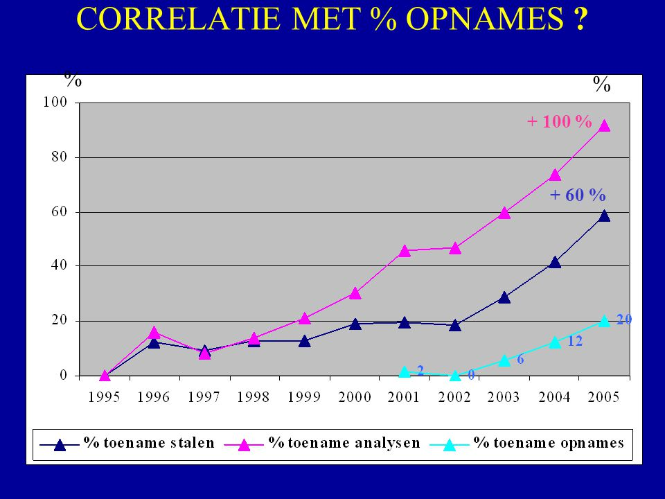 CORRELATIE MET % OPNAMES