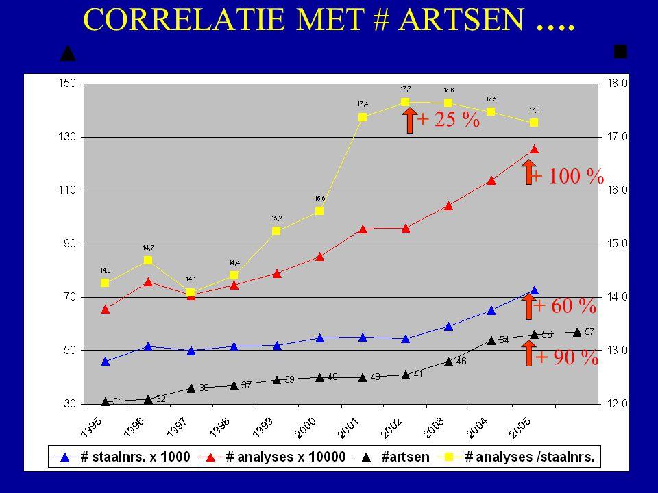 CORRELATIE MET # ARTSEN ….