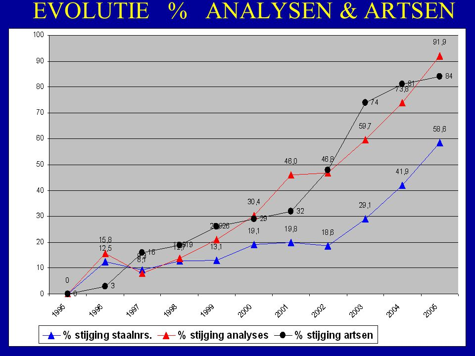 EVOLUTIE % ANALYSEN & ARTSEN