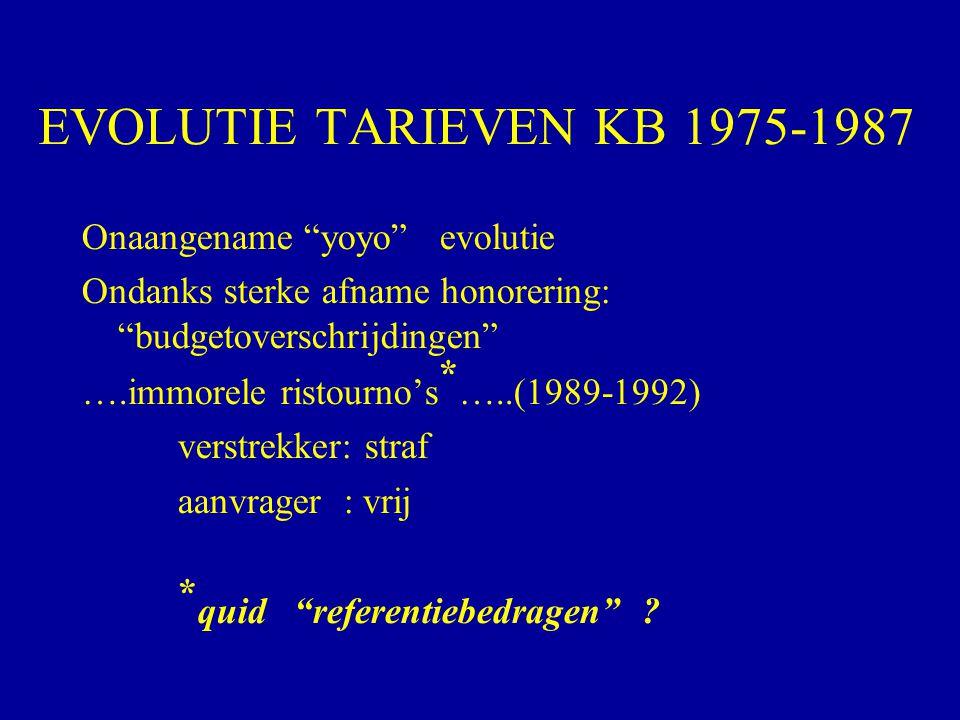 EVOLUTIE TARIEVEN KB 1975-1987 Onaangename yoyo evolutie