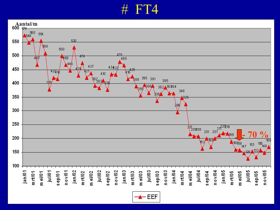 # FT4 Aantal/m - 70 %