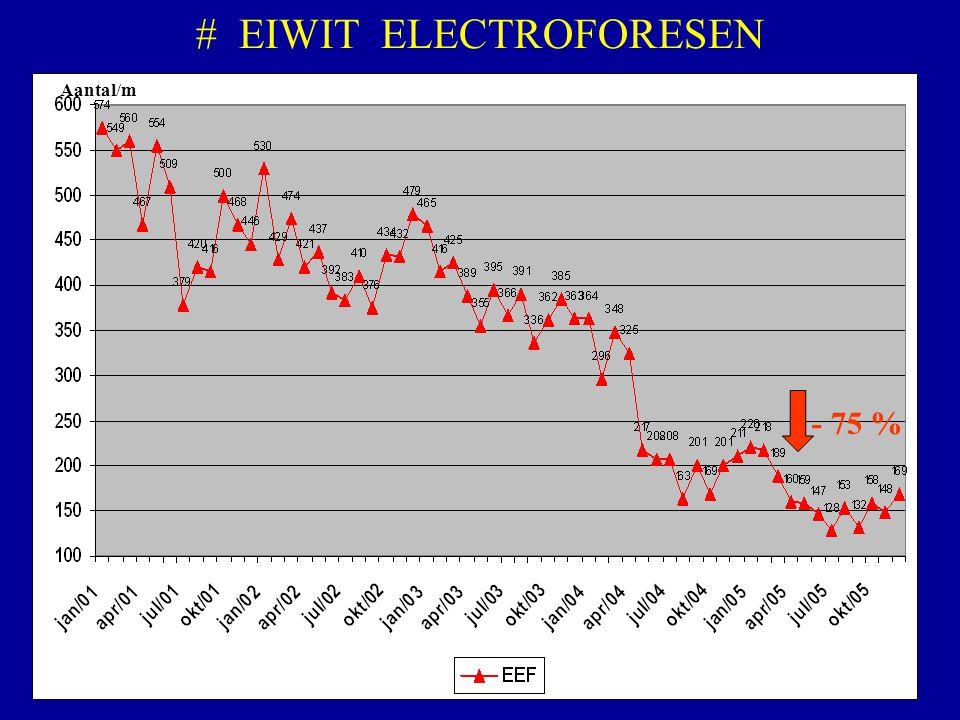 # EIWIT ELECTROFORESEN
