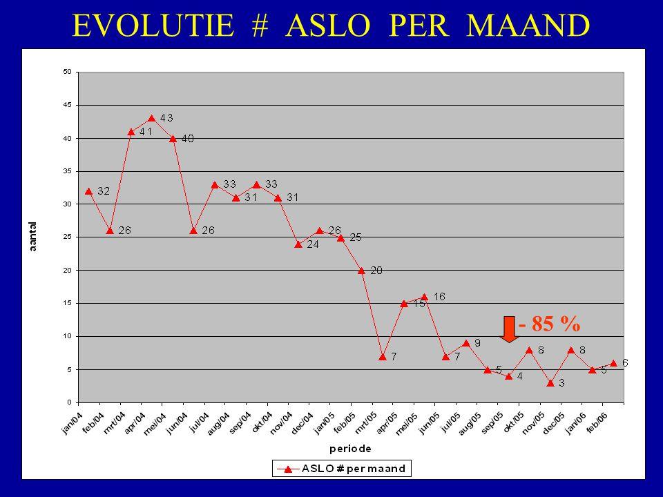 EVOLUTIE # ASLO PER MAAND