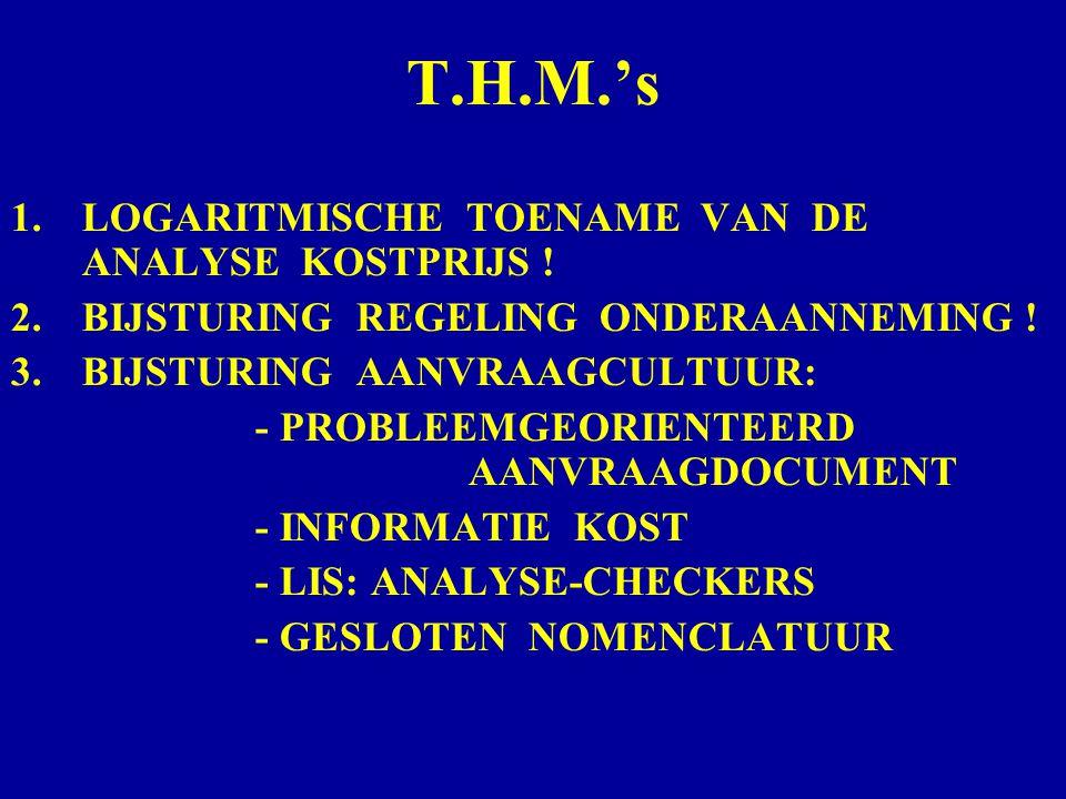 T.H.M.'s LOGARITMISCHE TOENAME VAN DE ANALYSE KOSTPRIJS !