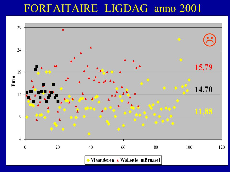 FORFAITAIRE LIGDAG anno 2001