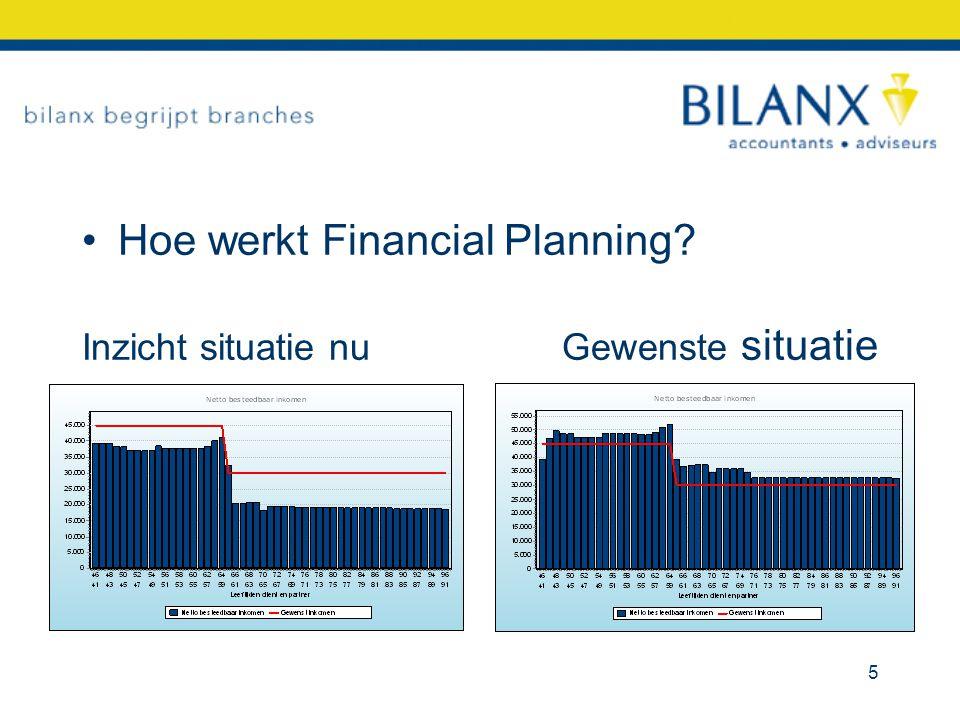 Hoe werkt Financial Planning