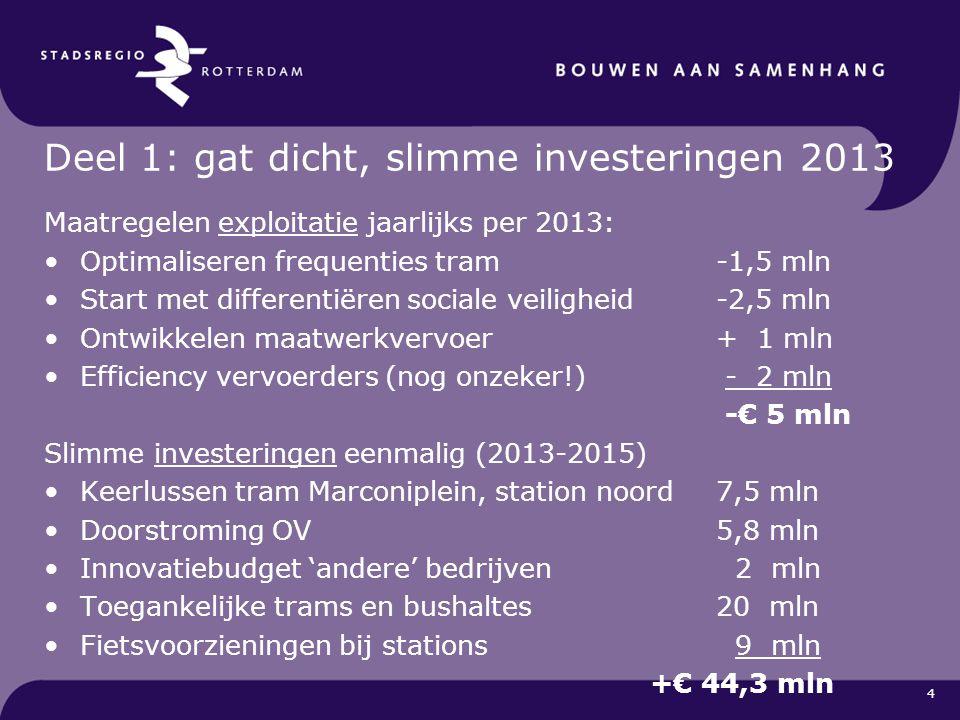 Deel 1: gat dicht, slimme investeringen 2013