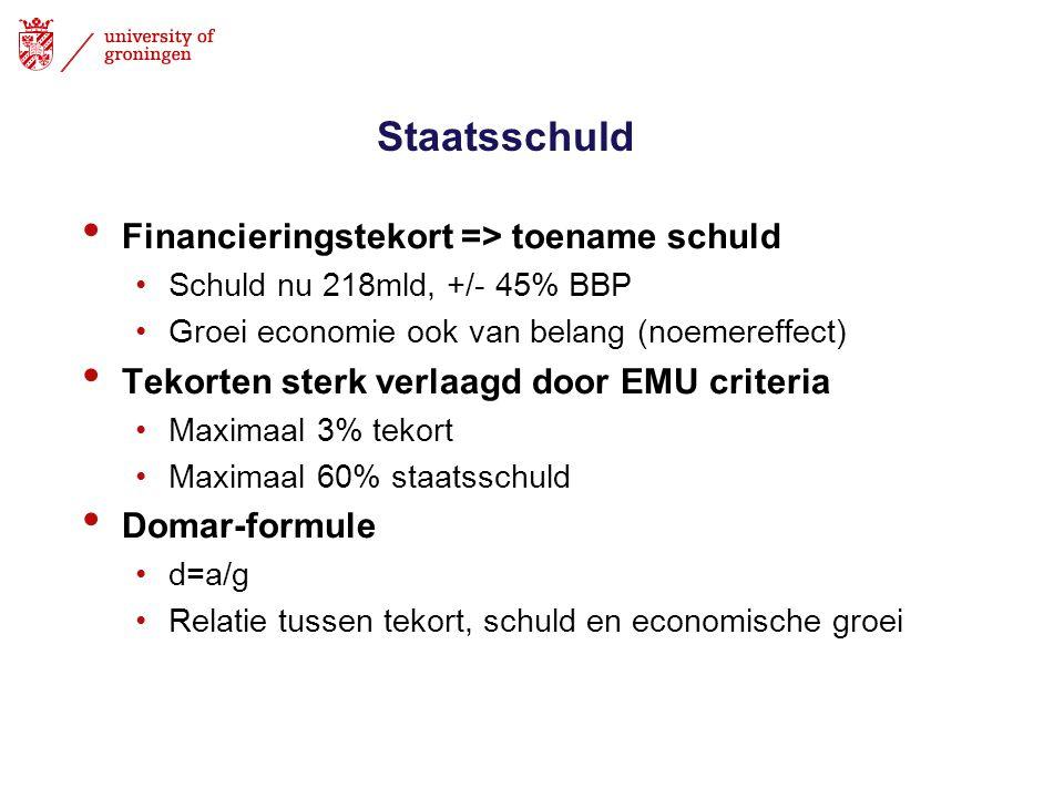 Staatsschuld Financieringstekort => toename schuld