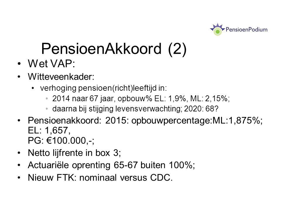 PensioenAkkoord (2) Wet VAP: Witteveenkader: