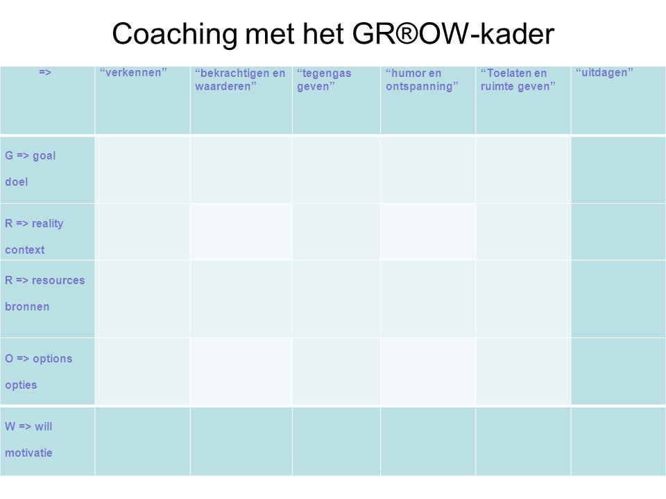 Coaching met het GR®OW-kader
