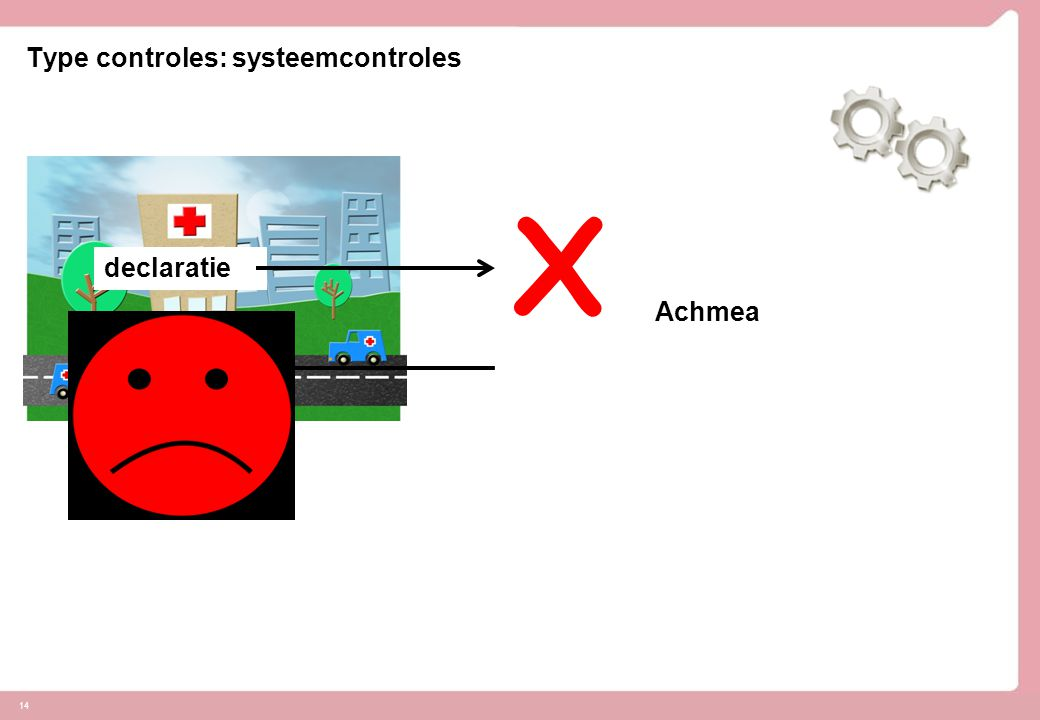 Type controles: systeemcontroles