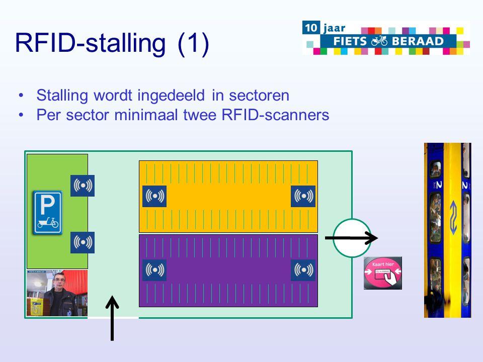 RFID-stalling (1) Stalling wordt ingedeeld in sectoren