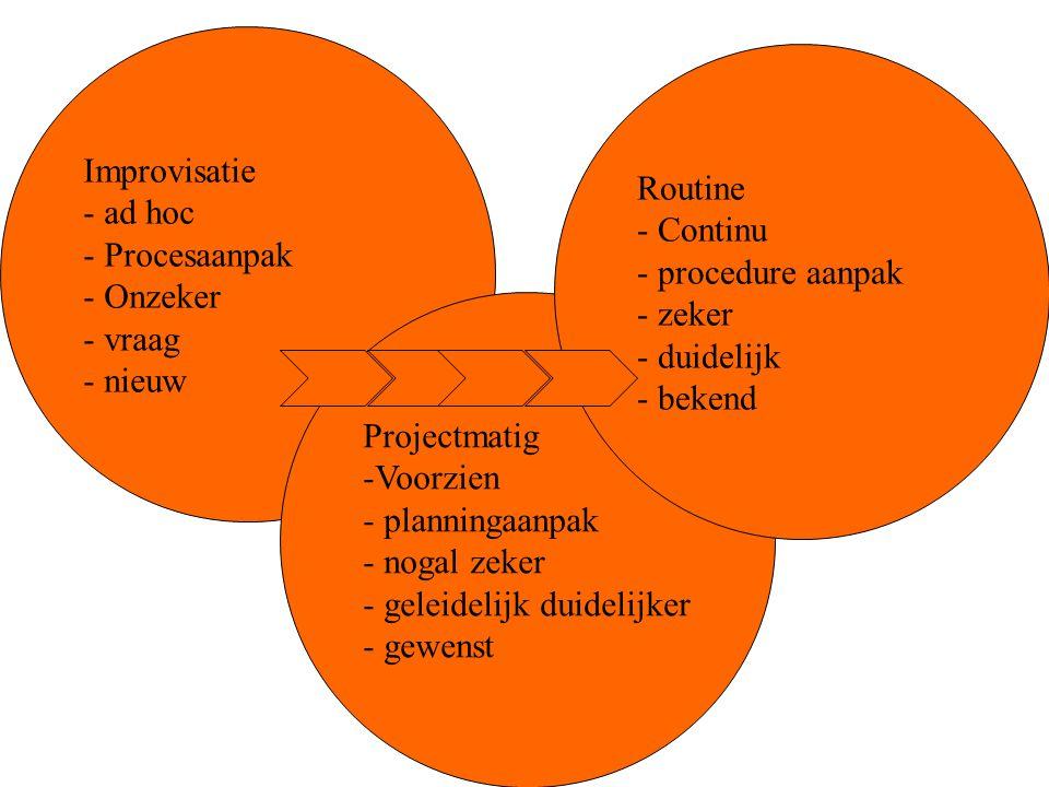 Improvisatie ad hoc. Procesaanpak. Onzeker. vraag. nieuw. Routine. Continu. procedure aanpak.
